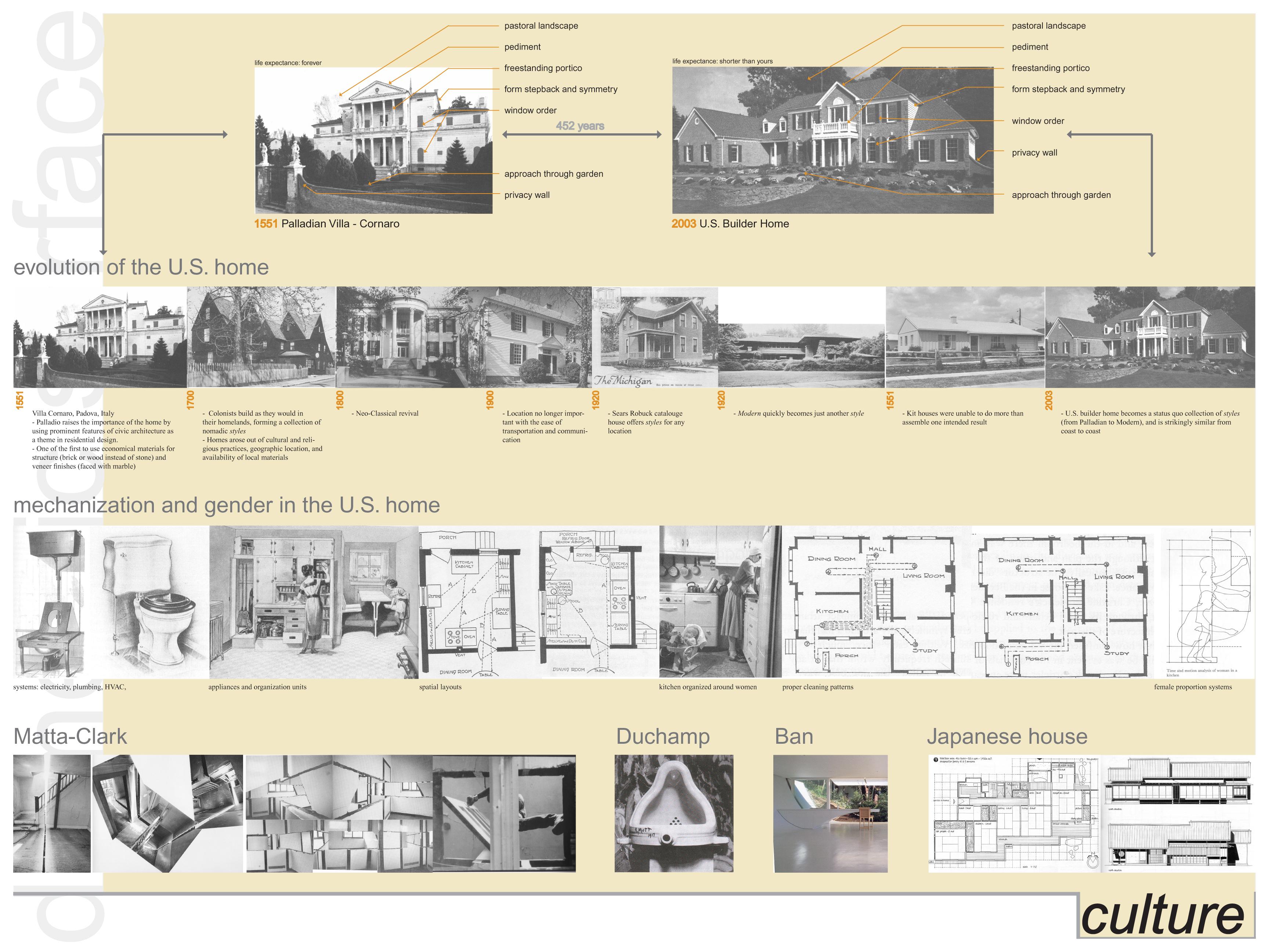 Image Result For Home Design Evolution